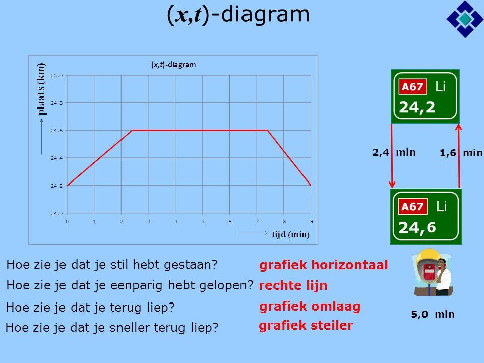 (Δ x,t )-diagram Vaak gebruik je in plaats van plaats ( x ) de verplaatsing ( Δx ) 2,4 min 1,6 min 5,0 min Als je bij bord 24,2 begint met lopen, is de verplaatsing 0 km En als je bij bord 24,6 aankomt, is de verplaatsing: 0,4 km Het ( Δx,t )-diagram heeft dezelfde vorm als het ( x,t )-diagram Alleen is overal de beginwaarde (24,2 km) afgetrokken In formule: