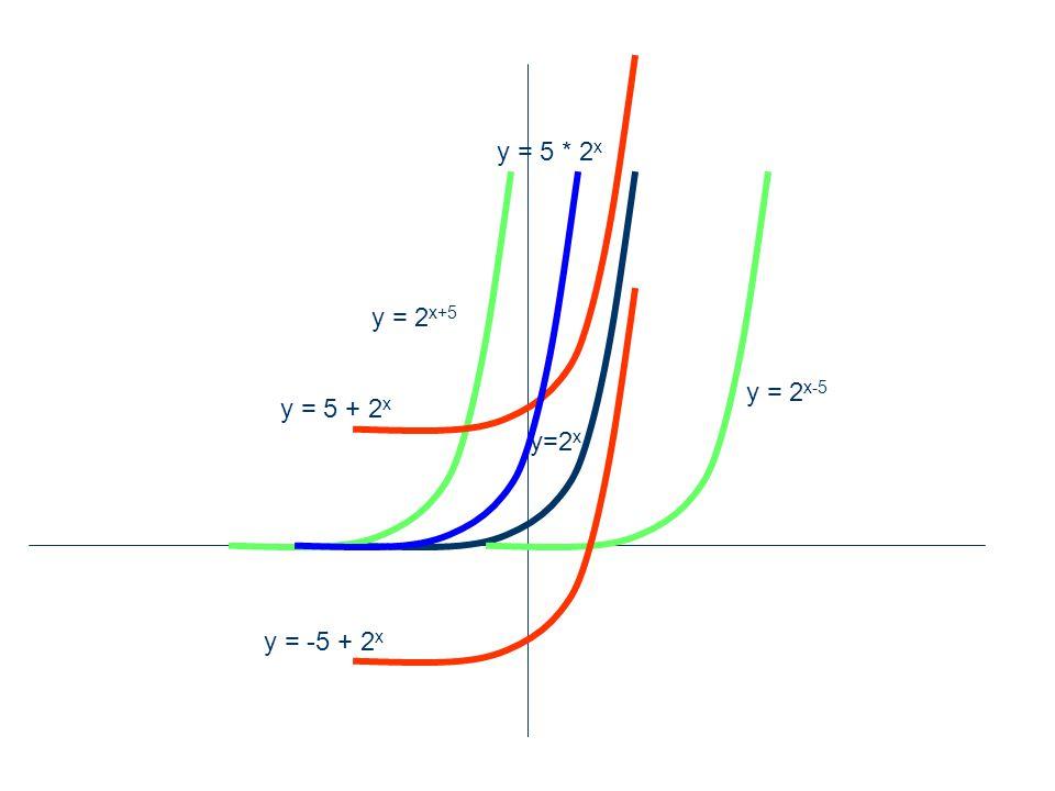 y = 2 x-5 y = 2 x+5 y = 5 + 2 x y = -5 + 2 x y=2 x y = 5 * 2 x