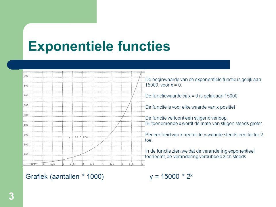 3 Exponentiele functies Grafiek (aantallen * 1000) De beginwaarde van de exponentiele functie is gelijk aan 15000, voor x = 0. De functiewaarde bij x
