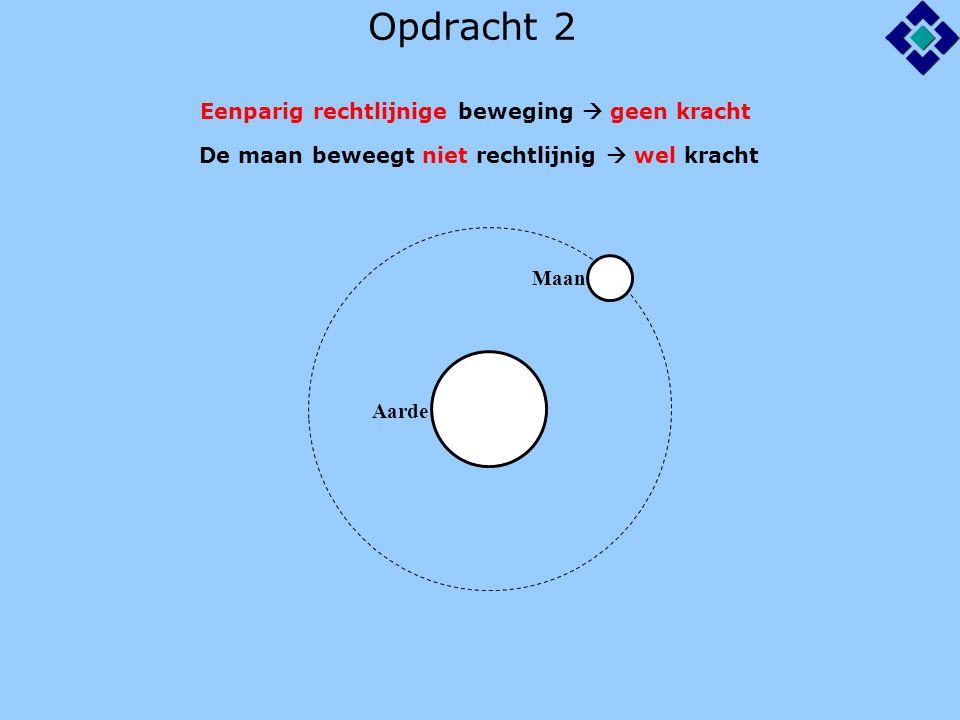 Opdracht 2 Aarde Maan Eenparig rechtlijnige beweging  geen kracht De maan beweegt niet rechtlijnig  wel kracht