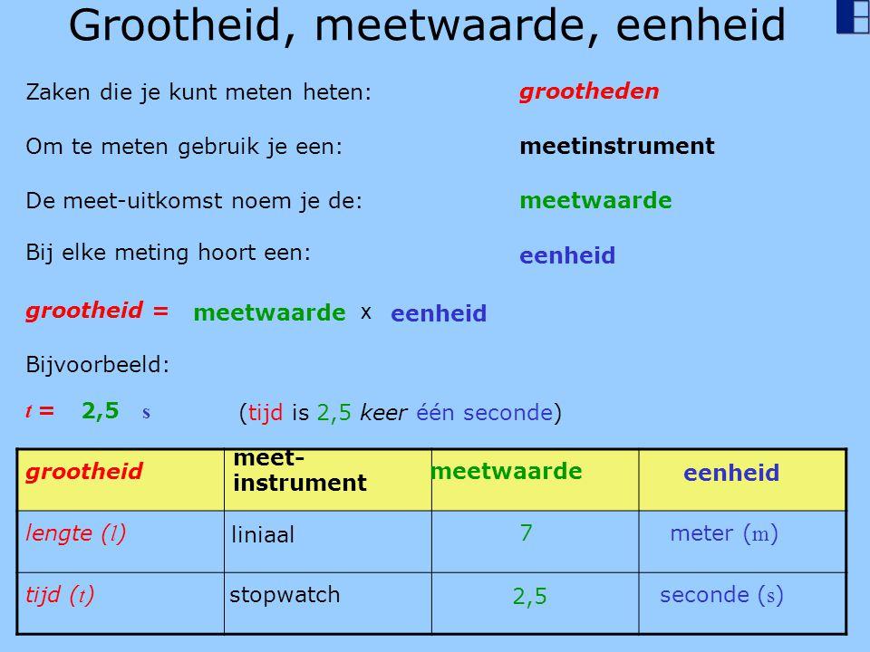 Grootheid, meetwaarde, eenheid Zaken die je kunt meten heten: Bijvoorbeeld: grootheden Om te meten gebruik je een:meetinstrument De meet-uitkomst noem