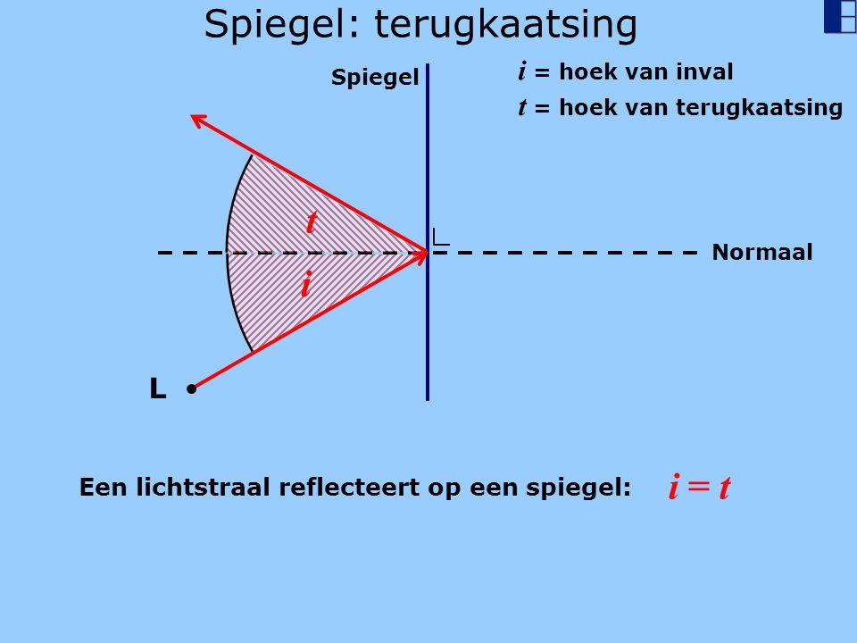 Spiegel: terugkaatsing Spiegel Normaal i i = hoek van inval t = hoek van terugkaatsing Een lichtstraal reflecteert op een spiegel: i = t t L