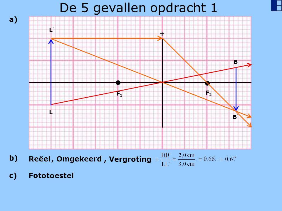 De 5 gevallen opdracht 1 L'L' L + F1F1 F2F2 B B'B' a) b) Reëel, Omgekeerd, Vergroting c) Fototoestel