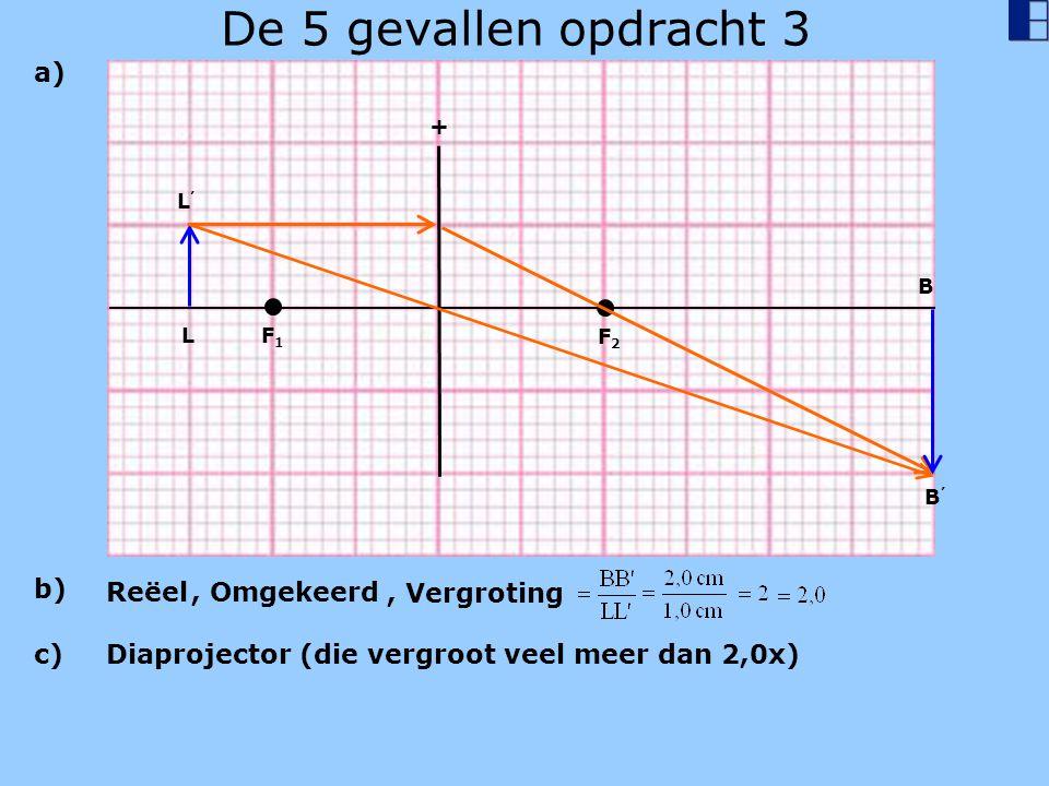 De 5 gevallen opdracht 3 L'L' L + F1F1 F2F2 B B'B' a) b) Reëel, Omgekeerd, Vergroting c) Diaprojector (die vergroot veel meer dan 2,0x)