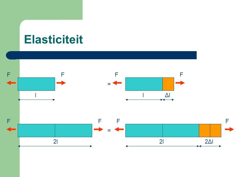 Elasticiteit FF l FF lΔlΔl = FF 2l FF 2Δl2Δl =