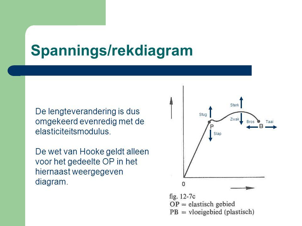 Spannings/rekdiagram De lengteverandering is dus omgekeerd evenredig met de elasticiteitsmodulus.