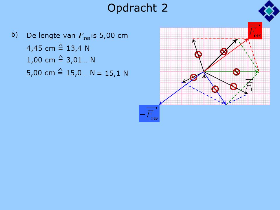 Opdracht 3 a) P Op punt P werken 3 krachten: 1.spankracht van het touw 3.het gewicht van het voorwerp 2.de veerkracht van de veerunster Teken het gewicht als 4,0 cm gewicht+veerkracht zijn tegengesteld aan spankracht 4,0 cm = 40 N ^ De lengte van F 2 is 1,9 cm 1,9 cm = 19 N ^ b) De lengte van F 1 is 4,4 cm 4,4 cm = 44 N ^