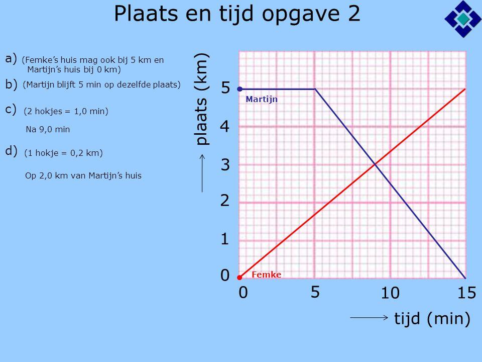 Plaats en tijd opgave 3 tijd (s) 5 10 0 0 20 40 60 80 plaats (m) a) b) c) 100 120 (1 hokje = 0,1 s) Na 4,0 s (1 hokje = 2 m) Na 40 m