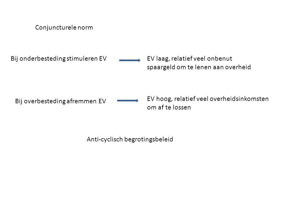 Conjuncturele norm Anti-cyclisch begrotingsbeleid Bij onderbesteding stimuleren EV Bij overbesteding afremmen EV EV laag, relatief veel onbenut spaarg