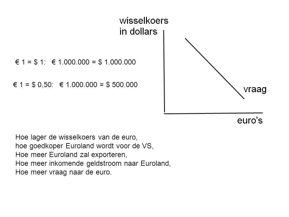 € 1 = $ 1: € 1.000.000 = $ 1.000.000 € 1 = $ 0,50: € 1.000.000 = $ 500.000 Hoe lager de wisselkoers van de euro, hoe goedkoper Euroland wordt voor de VS, Hoe meer Euroland zal exporteren, Hoe meer inkomende geldstroom naar Euroland, Hoe meer vraag naar de euro.