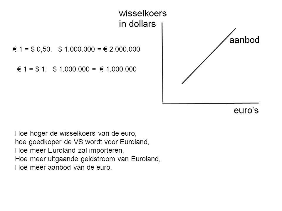 € 1 = $ 1: $ 1.000.000 = € 1.000.000 € 1 = $ 0,50: $ 1.000.000 = € 2.000.000 Hoe hoger de wisselkoers van de euro, hoe goedkoper de VS wordt voor Euroland, Hoe meer Euroland zal importeren, Hoe meer uitgaande geldstroom van Euroland, Hoe meer aanbod van de euro.