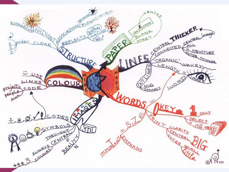 De 'regels' op een rijtje  Begin midden op de pagina »Schrijf of teken je idee wat je wilt uitpluizen  Werk de deelonderwerpen uit »Schrijf ze op en verbind ze met een lijn naar het centrale punt »Herhaal dit proces voor alle deelonderwerpen  Gebruik kleur  Zo min mogelijk tekst per lijn »Één woord, of beter nog, een plaatje.