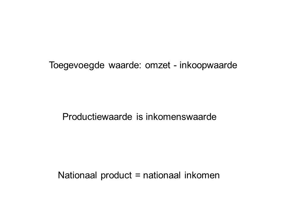 Toegevoegde waarde: omzet - inkoopwaarde Productiewaarde is inkomenswaarde Nationaal product = nationaal inkomen