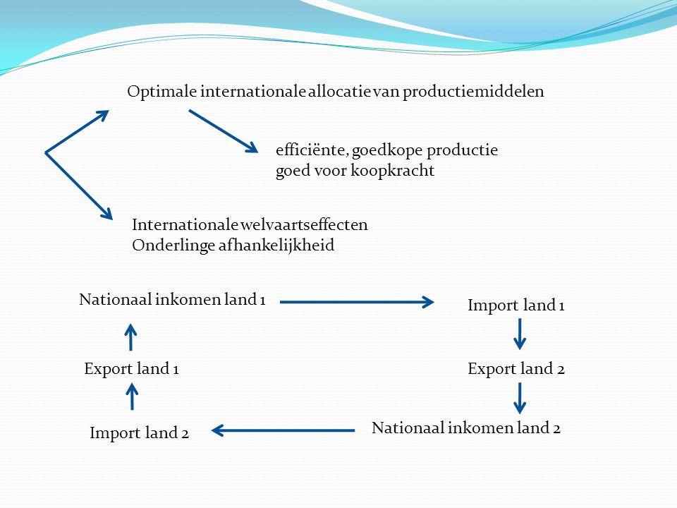 Optimale internationale allocatie van productiemiddelen efficiënte, goedkope productie goed voor koopkracht Internationale welvaartseffecten Onderling
