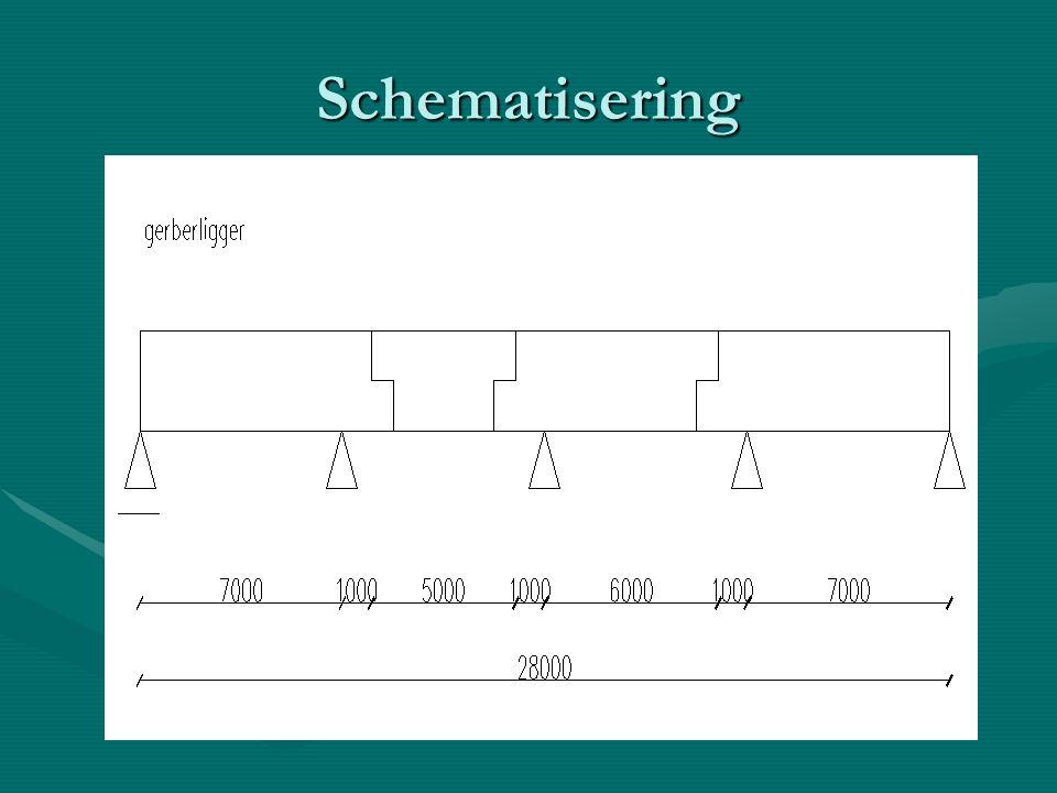 Schematisering