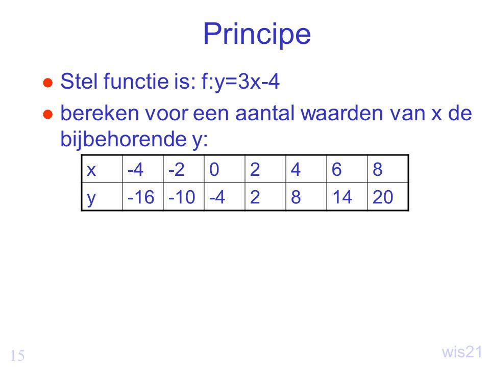 15 wis21 Principe Stel functie is: f:y=3x-4 bereken voor een aantal waarden van x de bijbehorende y: x-4-202468 y-16-10-4281420