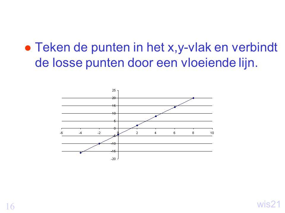 16 wis21 Teken de punten in het x,y-vlak en verbindt de losse punten door een vloeiende lijn.