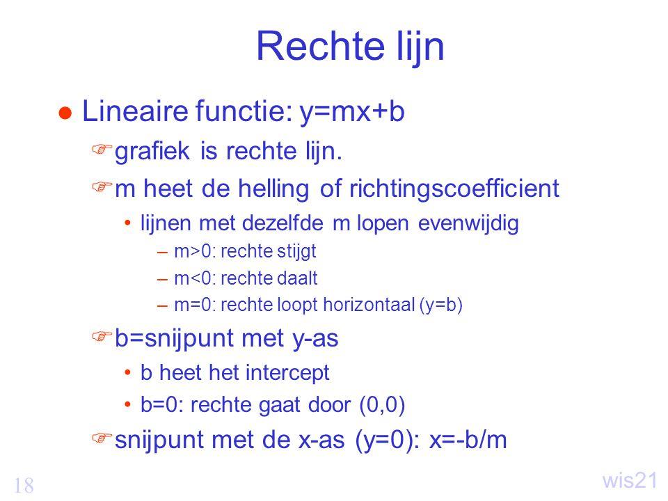 18 wis21 Rechte lijn Lineaire functie: y=mx+b  grafiek is rechte lijn.