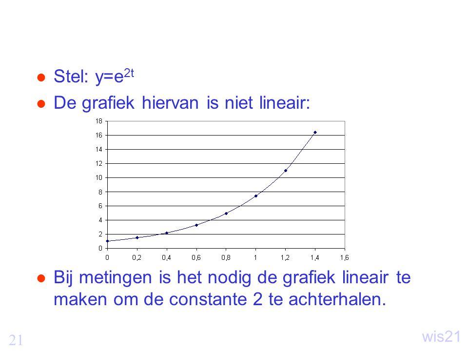 21 wis21 Stel: y=e 2t De grafiek hiervan is niet lineair: Bij metingen is het nodig de grafiek lineair te maken om de constante 2 te achterhalen.