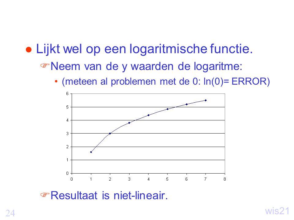 24 wis21 Lijkt wel op een logaritmische functie.