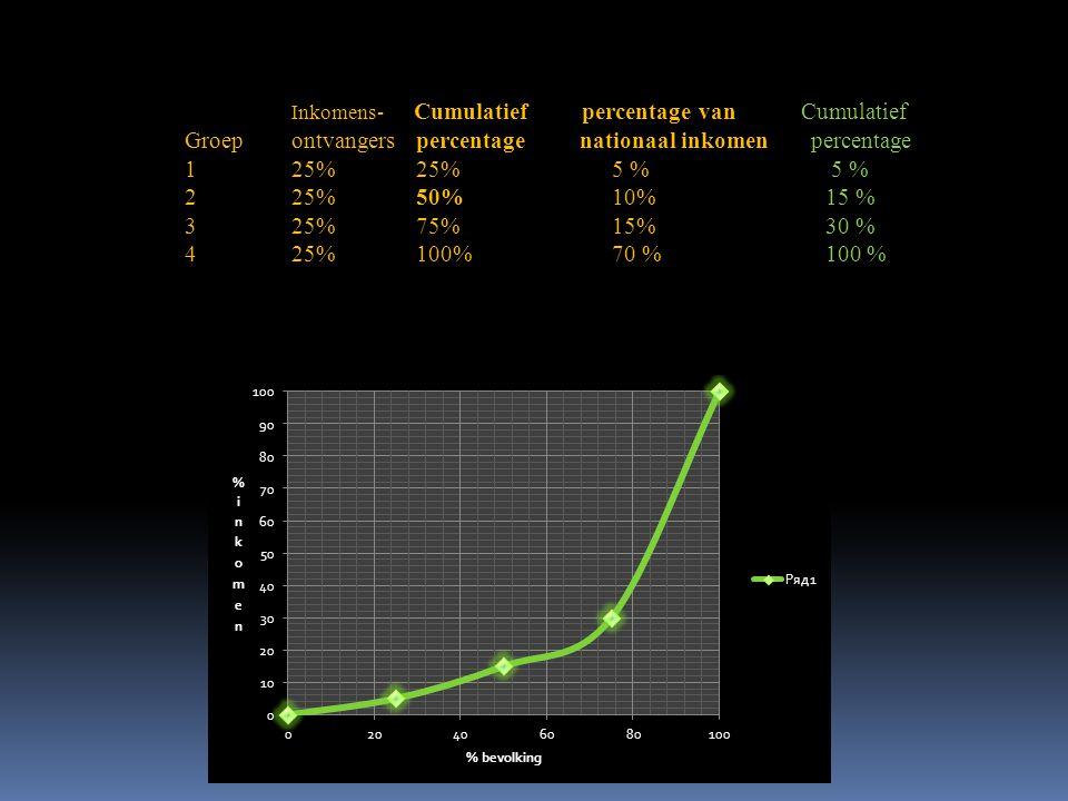 Inkomens- Cumulatief percentage van Cumulatief Groep ontvangers percentage nationaal inkomen percentage 125% 25% 5 % 5 % 2 25% 50% 10%15 % 3 25% 75% 1