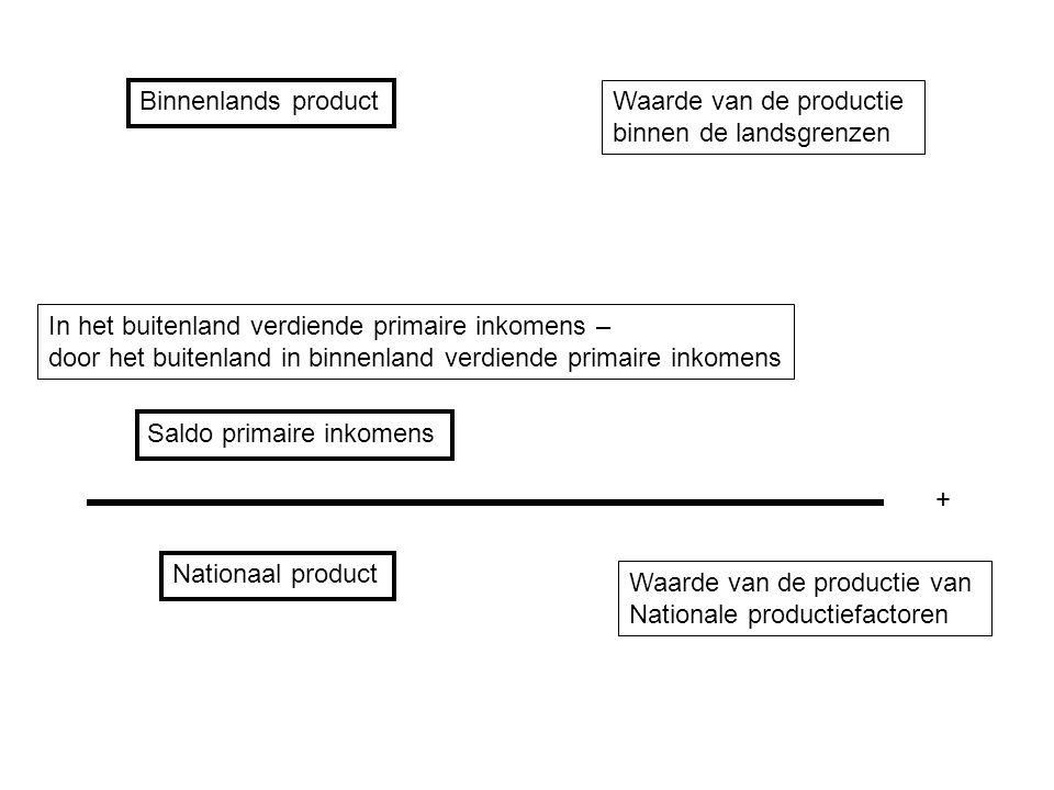 Binnenlands product Waarde van de productie binnen de landsgrenzen Nationaal product Waarde van de productie van Nationale productiefactoren In het bu