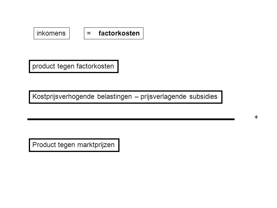 inkomens= factorkosten product tegen factorkosten Product tegen marktprijzen Kostprijsverhogende belastingen – prijsverlagende subsidies +