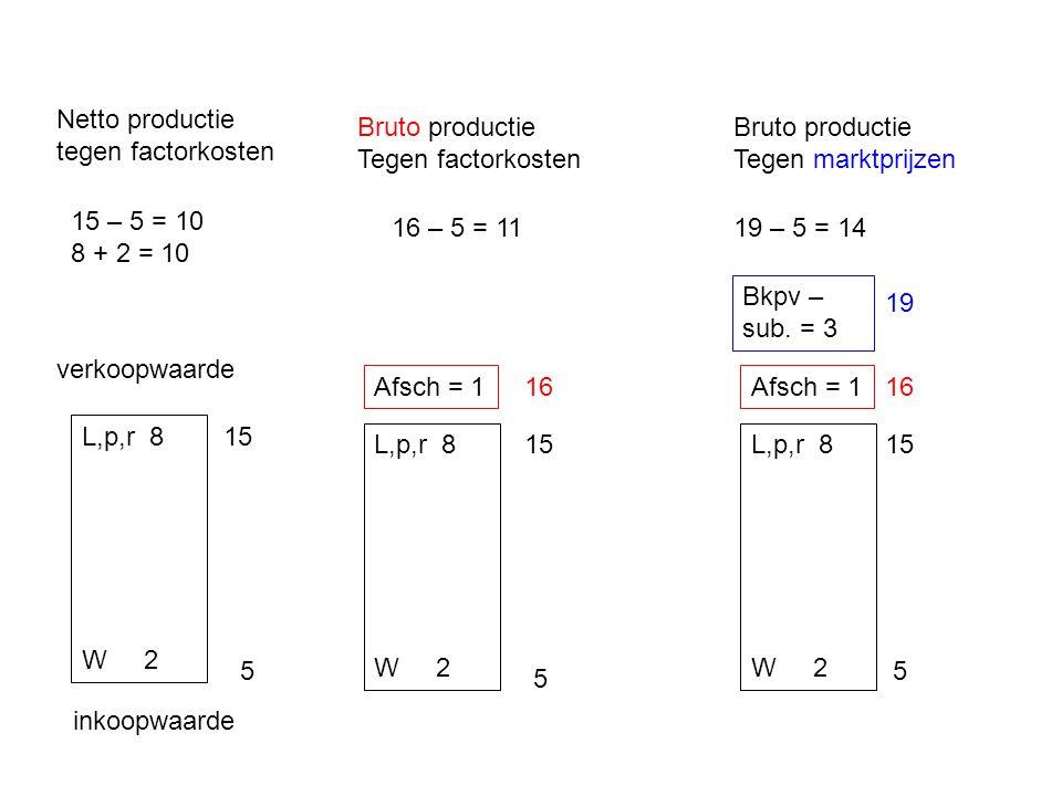 5 15 inkoopwaarde verkoopwaarde Netto productie tegen factorkosten 15 – 5 = 10 8 + 2 = 10 Bruto productie Tegen factorkosten 5 L,p,r 8 W 2 L,p,r 8 W 2 L,p,r 8 W 2 15 5 Afsch = 1 16 16 – 5 = 11 16 Afsch = 1 Bruto productie Tegen marktprijzen Bkpv – sub.