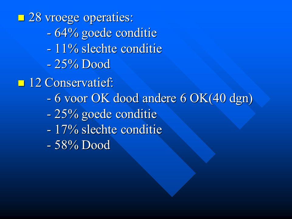 28 vroege operaties: - 64% goede conditie - 11% slechte conditie - 25% Dood 28 vroege operaties: - 64% goede conditie - 11% slechte conditie - 25% Dood 12 Conservatief: - 6 voor OK dood andere 6 OK(40 dgn) - 25% goede conditie - 17% slechte conditie - 58% Dood 12 Conservatief: - 6 voor OK dood andere 6 OK(40 dgn) - 25% goede conditie - 17% slechte conditie - 58% Dood