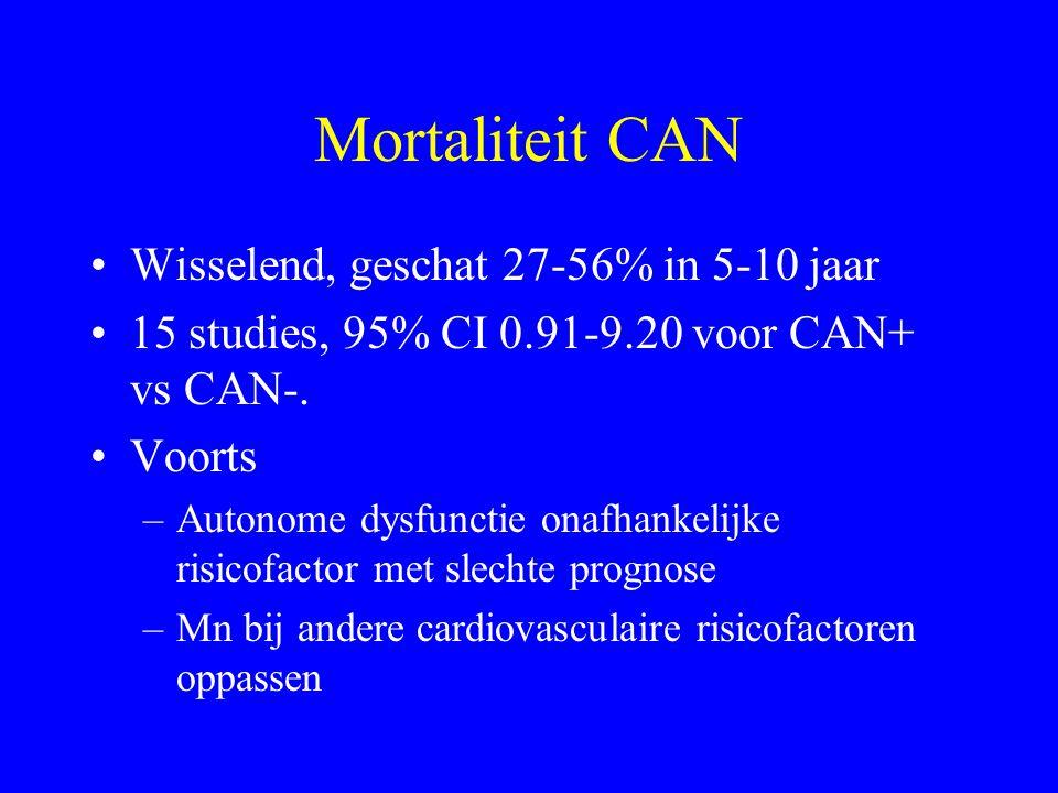 Mortaliteit CAN Wisselend, geschat 27-56% in 5-10 jaar 15 studies, 95% CI 0.91-9.20 voor CAN+ vs CAN-.