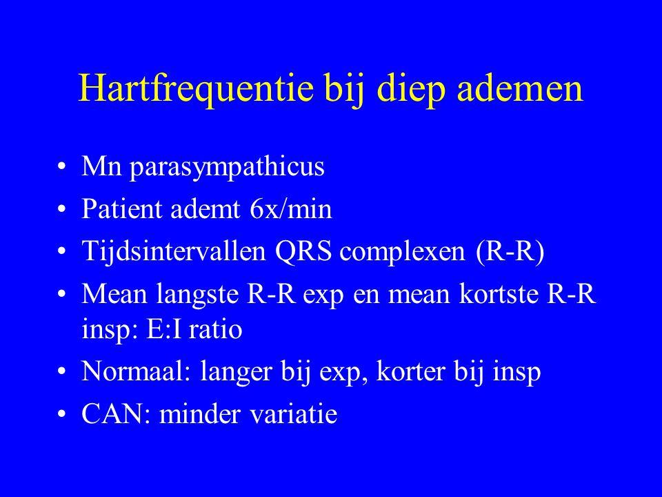 Hartfrequentie bij diep ademen Mn parasympathicus Patient ademt 6x/min Tijdsintervallen QRS complexen (R-R) Mean langste R-R exp en mean kortste R-R insp: E:I ratio Normaal: langer bij exp, korter bij insp CAN: minder variatie