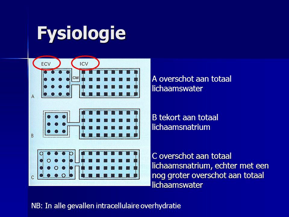 Fysiologie A overschot aan totaal lichaamswater B tekort aan totaal lichaamsnatrium overschot aan totaal lichaamsnatrium, echter met een nog groter ov