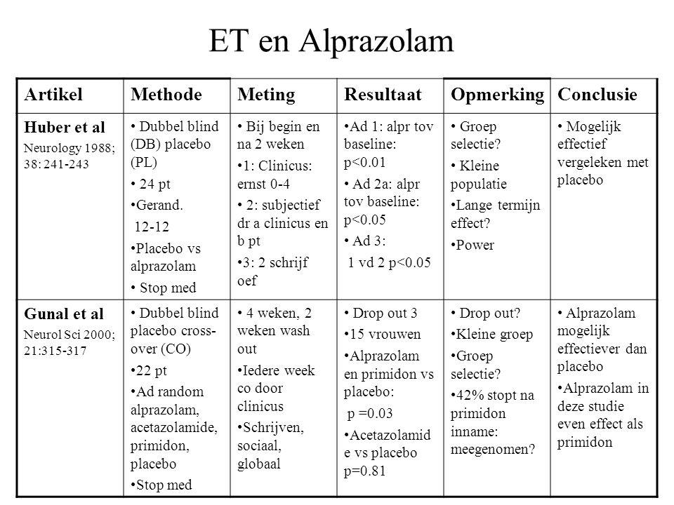 ET en Alprazolam ArtikelMethodeMetingResultaatOpmerkingConclusie Huber et al Neurology 1988; 38: 241-243 Dubbel blind (DB) placebo (PL) 24 pt Gerand.