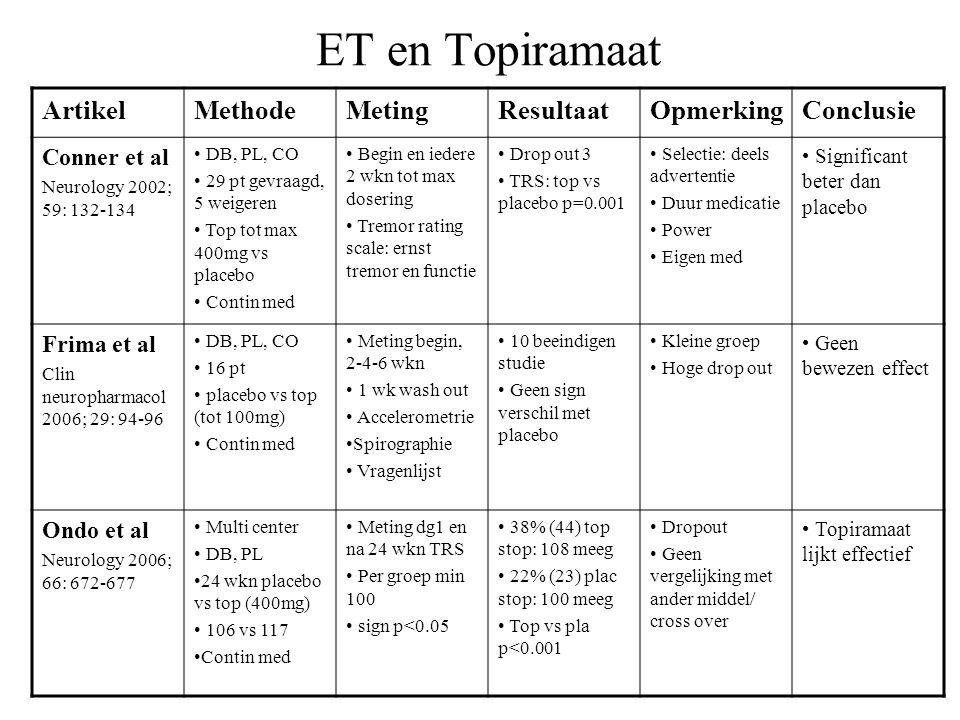 ET en Topiramaat ArtikelMethodeMetingResultaatOpmerkingConclusie Conner et al Neurology 2002; 59: 132-134 DB, PL, CO 29 pt gevraagd, 5 weigeren Top to