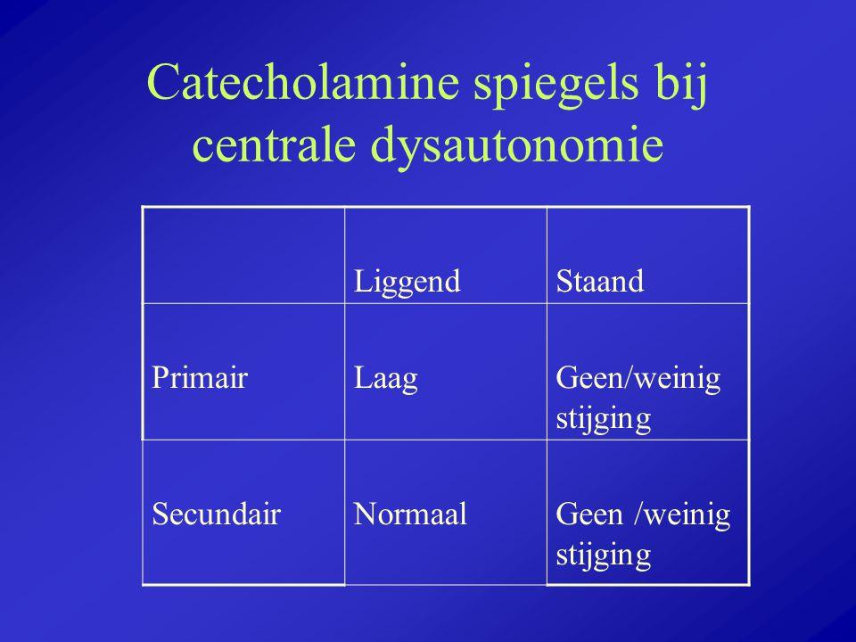 Catecholamine spiegels bij centrale dysautonomie LiggendStaand PrimairLaagGeen/weinig stijging SecundairNormaalGeen /weinig stijging