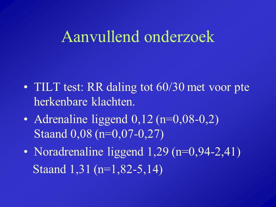 Aanvullend onderzoek TILT test: RR daling tot 60/30 met voor pte herkenbare klachten. Adrenaline liggend 0,12 (n=0,08-0,2) Staand 0,08 (n=0,07-0,27) N