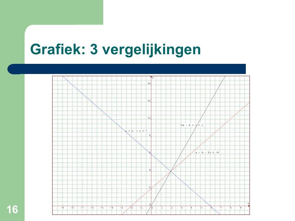 16 Grafiek: 3 vergelijkingen