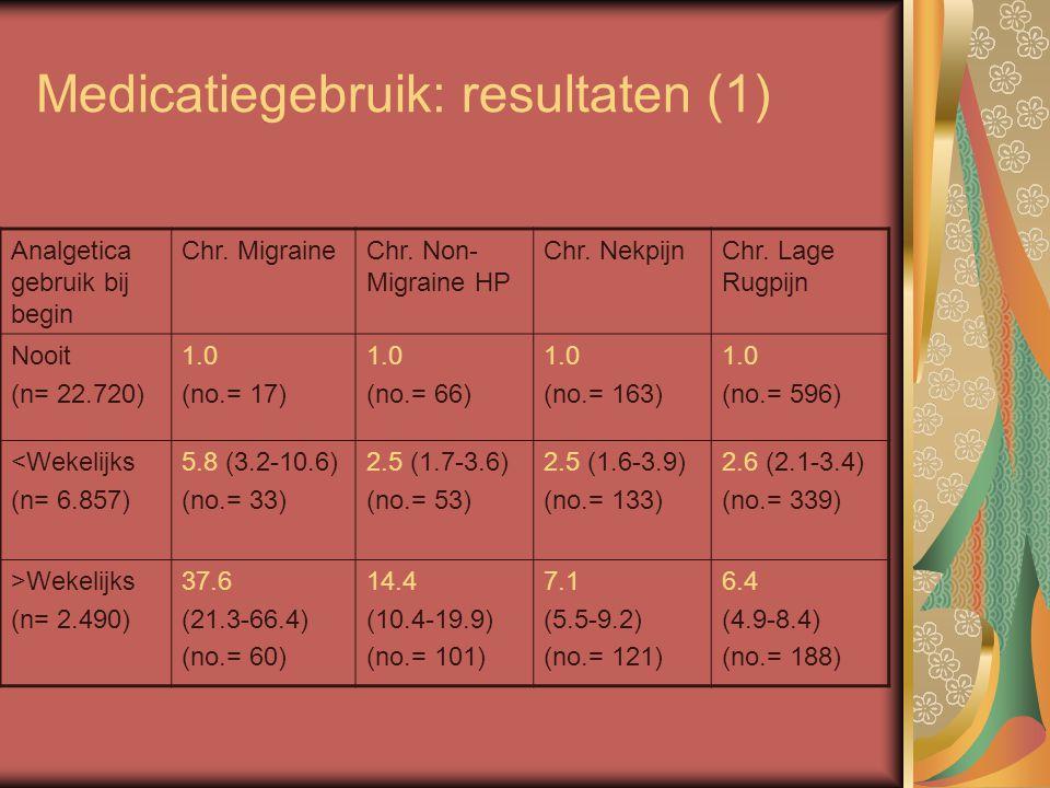Medicatiegebruik: resultaten (1) Analgetica gebruik bij begin Chr. MigraineChr. Non- Migraine HP Chr. NekpijnChr. Lage Rugpijn Nooit (n= 22.720) 1.0 (