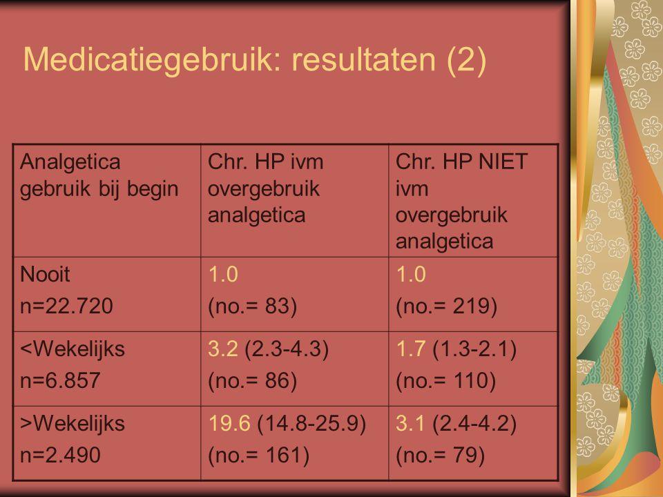 Medicatiegebruik: resultaten (2) Analgetica gebruik bij begin Chr. HP ivm overgebruik analgetica Chr. HP NIET ivm overgebruik analgetica Nooit n=22.72
