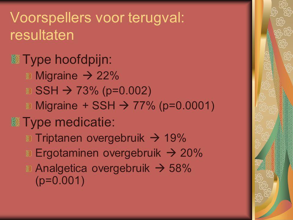Voorspellers voor terugval: resultaten Type hoofdpijn: Migraine  22% SSH  73% (p=0.002) Migraine + SSH  77% (p=0.0001) Type medicatie: Triptanen overgebruik  19% Ergotaminen overgebruik  20% Analgetica overgebruik  58% (p=0.001)