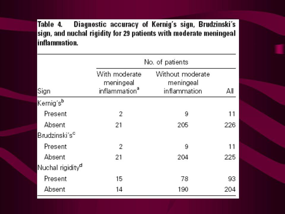 KE Thomas et. al. Kernig & Brudzinski Kernig & Brudzinski: –Sensitiviteit: 5% –Specificiteit: 95% –PPV: 27% –NPV: 72% LR + : 0,97 LR - : 1 LR + :LR -