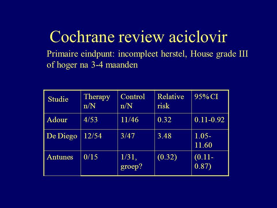 Cochrane review aciclovir Studie Therapy n/N Control n/N Relative risk 95% CI Adour4/5311/460.320.11-0.92 De Diego12/543/473.481.05- 11.60 Antunes0/15