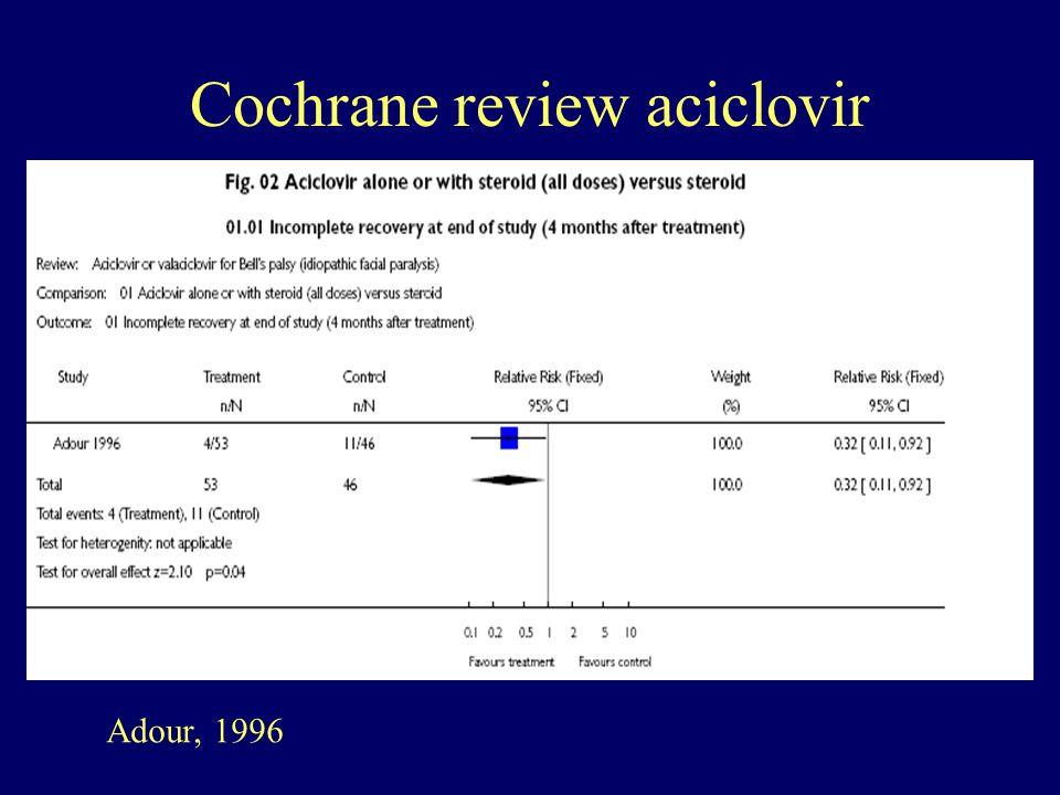 Adour, 1996 Cochrane review aciclovir