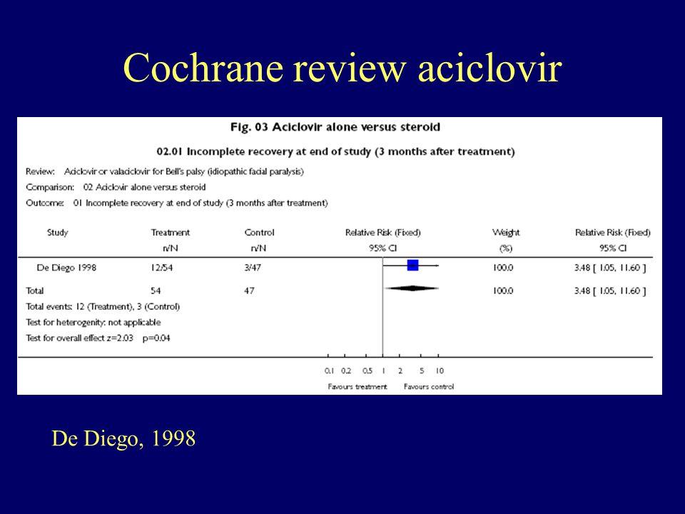 De Diego, 1998 Cochrane review aciclovir