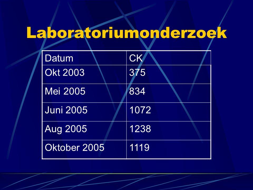Laboratoriumonderzoek DatumCK Okt 2003375 Mei 2005834 Juni 20051072 Aug 20051238 Oktober 20051119