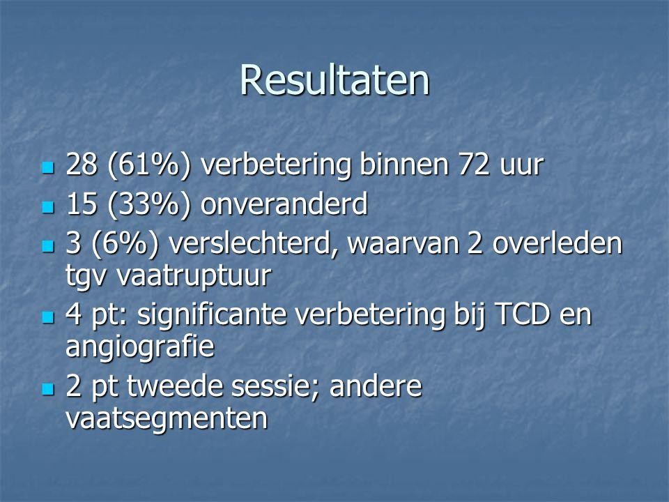 Resultaten 28 (61%) verbetering binnen 72 uur 28 (61%) verbetering binnen 72 uur 15 (33%) onveranderd 15 (33%) onveranderd 3 (6%) verslechterd, waarva