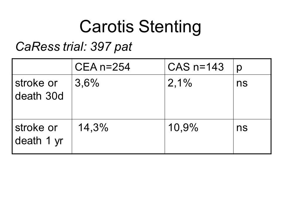 Carotis Stenting CaRess trial: 397 pat CEA n=254CAS n=143p stroke or death 30d 3,6%2,1%ns stroke or death 1 yr 14,3%10,9%ns