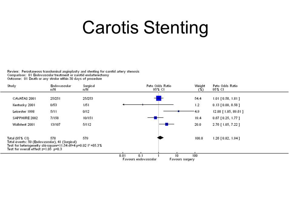 Carotis Stenting Stenting niet gevaarlijker dan CEA Stenting geen HZ uitval Embolie protectie lijkt effectief Vragen over lange termijnseffecten Patient: randomisatie in trial voorstellen!