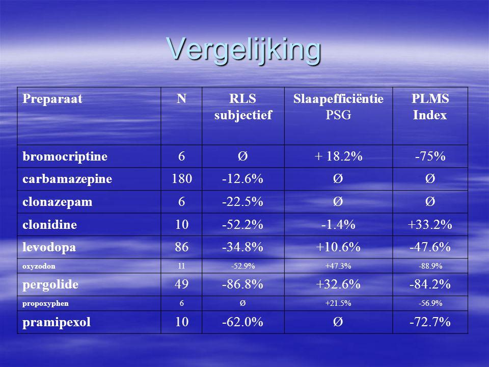 Vergelijking PreparaatNRLS subjectief Slaapefficiëntie PSG PLMS Index bromocriptine6Ø+ 18.2%-75% carbamazepine180-12.6%ØØ clonazepam6-22.5%ØØ clonidin