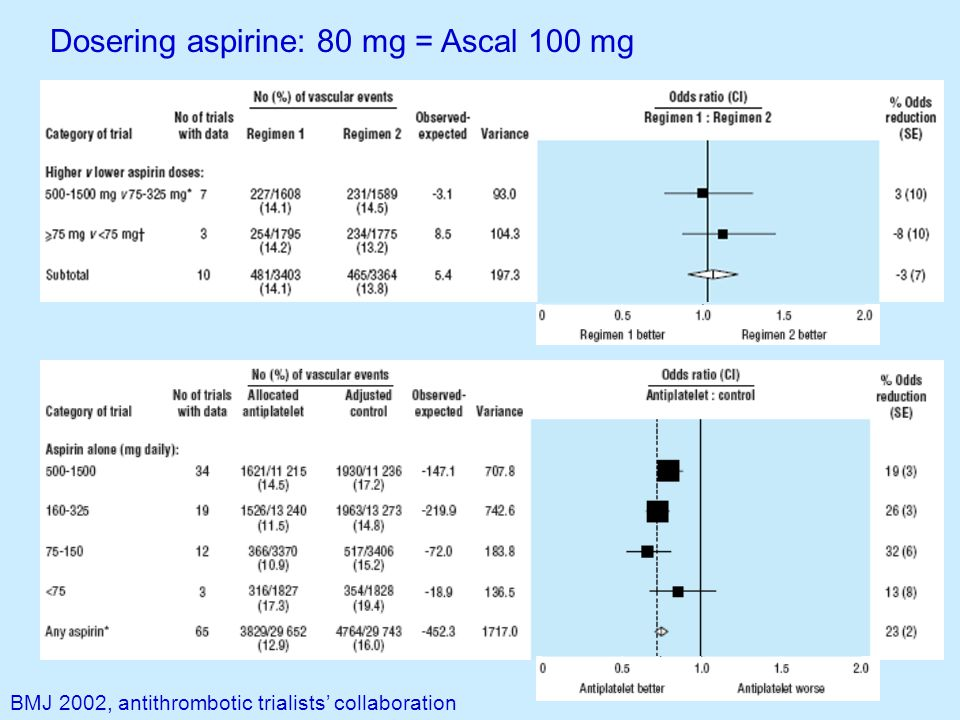 Dosering aspirine: 80 mg = Ascal 100 mg BMJ 2002, antithrombotic trialists' collaboration